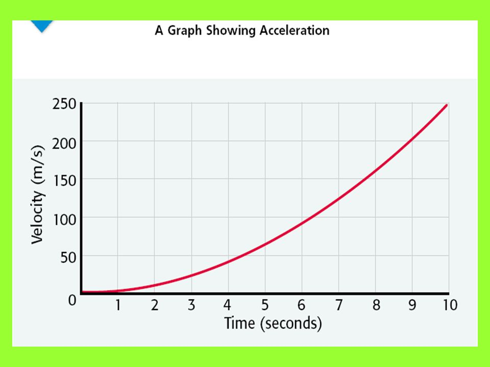 Recognizing Acceleration on a Graph Suppose that you have just gotten on a roller coaster. The roller coaster moves slowly up the first hill until it