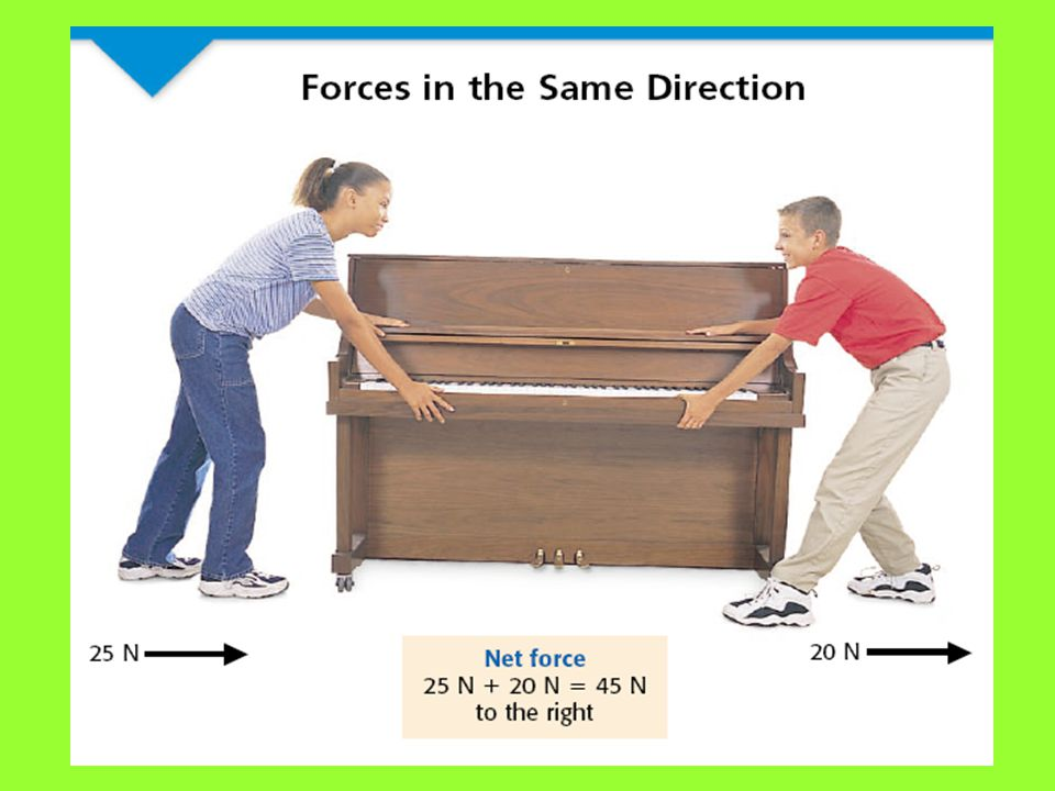 Forces in the Same Direction Suppose you and a friend are asked to move a piano for the music teacher. To do this, you pull on one end of the piano, a