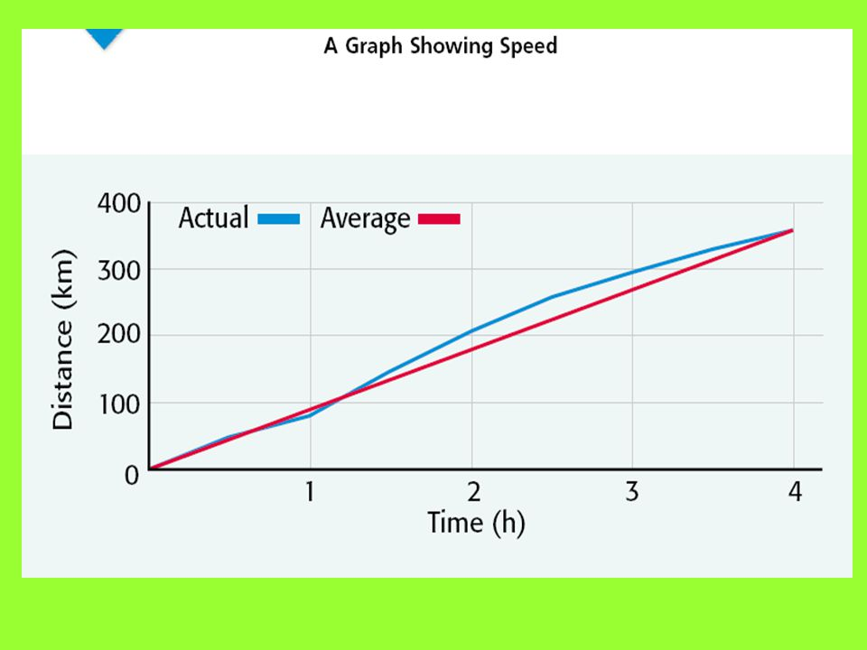 Recognizing Speed on a Graph Suppose a person drives from one city to another. The blue line in the graph shows the distance traveled every hour. Noti