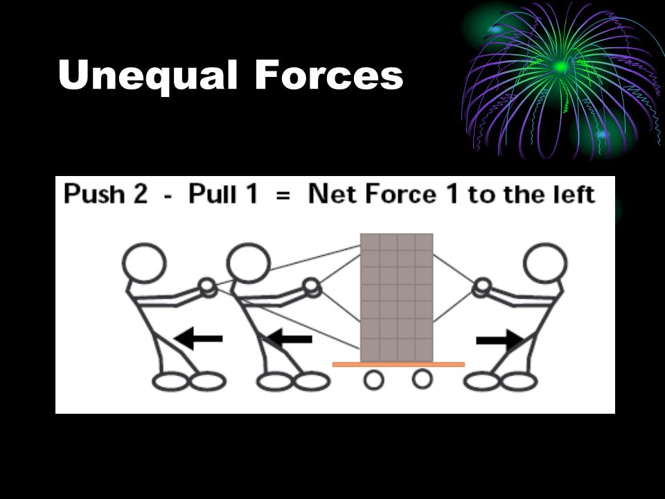 Unequal Forces