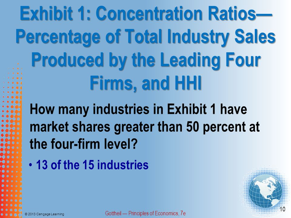 Exhibit 1: Concentration Ratios— Percentage of Total Industry Sales Produced by the Leading Four Firms, and HHI © 2013 Cengage Learning Gottheil — Principles of Economics, 7e 10 How many industries in Exhibit 1 have market shares greater than 50 percent at the four-firm level.