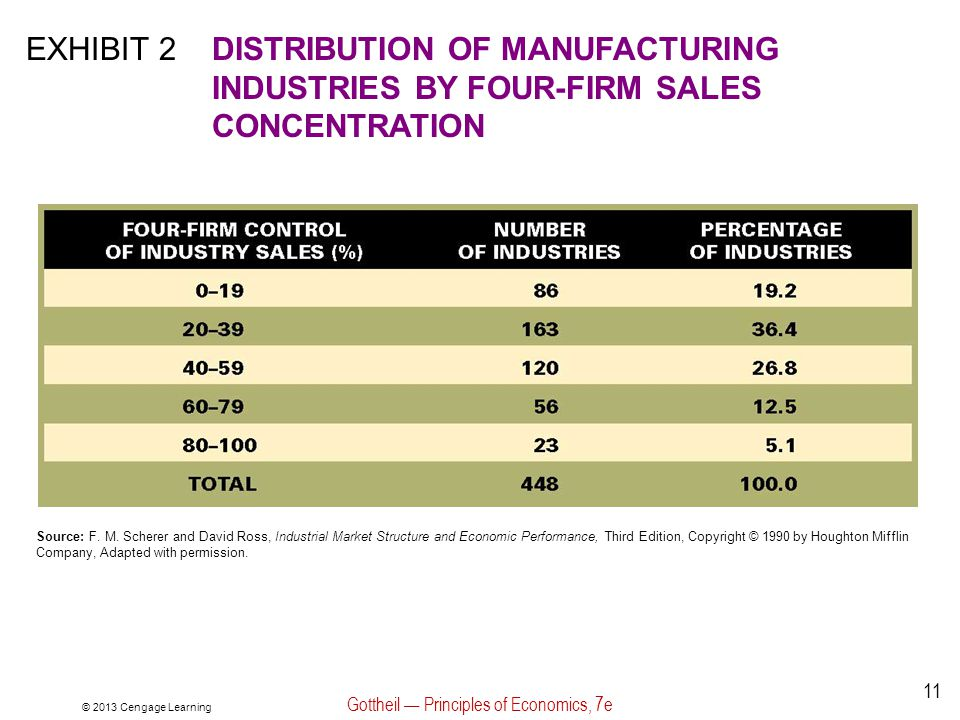© 2013 Cengage Learning Gottheil — Principles of Economics, 7e 11 EXHIBIT 2DISTRIBUTION OF MANUFACTURING INDUSTRIES BY FOUR-FIRM SALES CONCENTRATION Source: F.