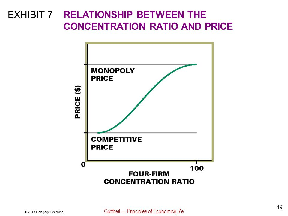 © 2013 Cengage Learning Gottheil — Principles of Economics, 7e 49 EXHIBIT 7RELATIONSHIP BETWEEN THE CONCENTRATION RATIO AND PRICE