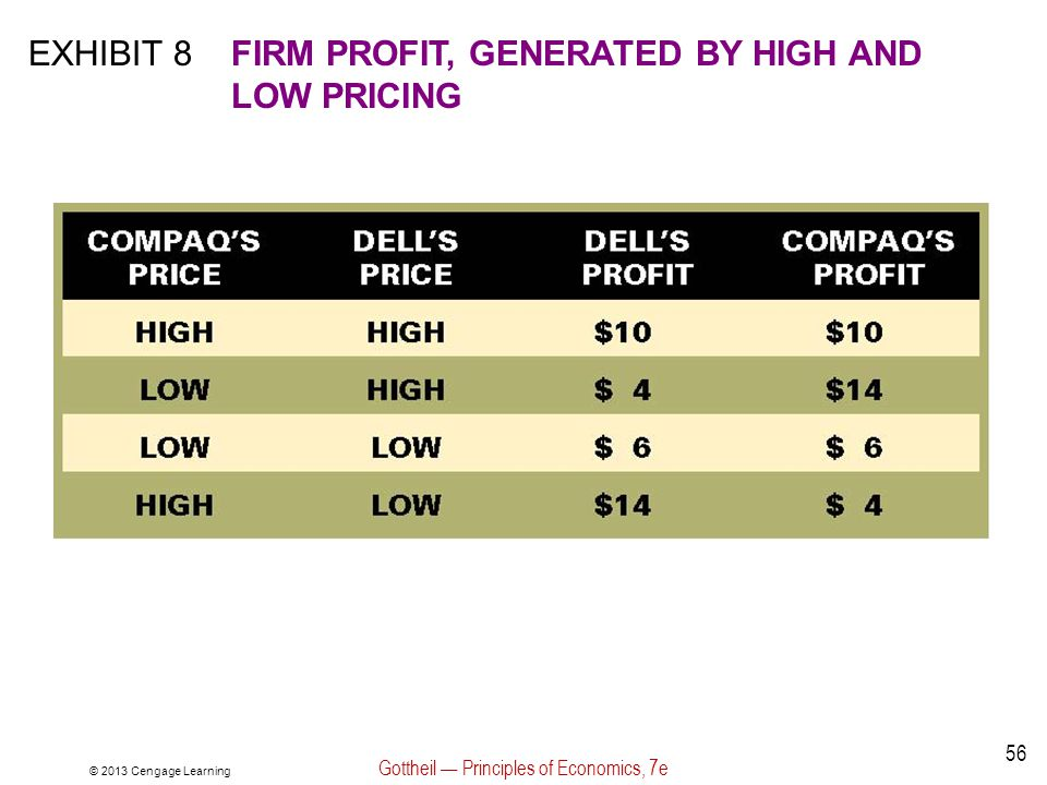 © 2013 Cengage Learning Gottheil — Principles of Economics, 7e 56 EXHIBIT 8FIRM PROFIT, GENERATED BY HIGH AND LOW PRICING