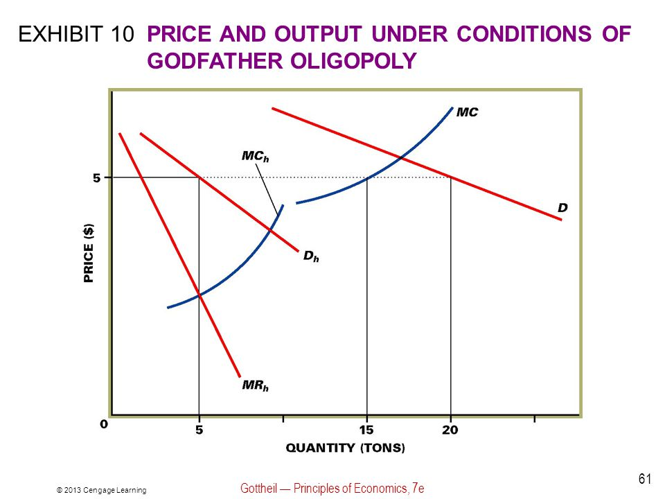 © 2013 Cengage Learning Gottheil — Principles of Economics, 7e 61 EXHIBIT 10PRICE AND OUTPUT UNDER CONDITIONS OF GODFATHER OLIGOPOLY