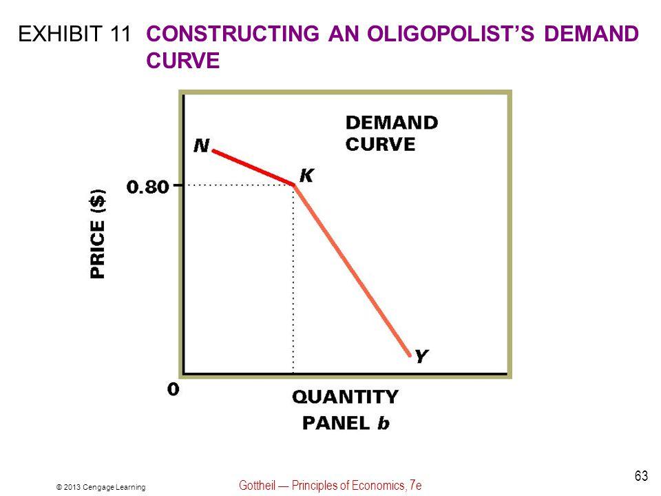 © 2013 Cengage Learning Gottheil — Principles of Economics, 7e 63 EXHIBIT 11CONSTRUCTING AN OLIGOPOLIST'S DEMAND CURVE