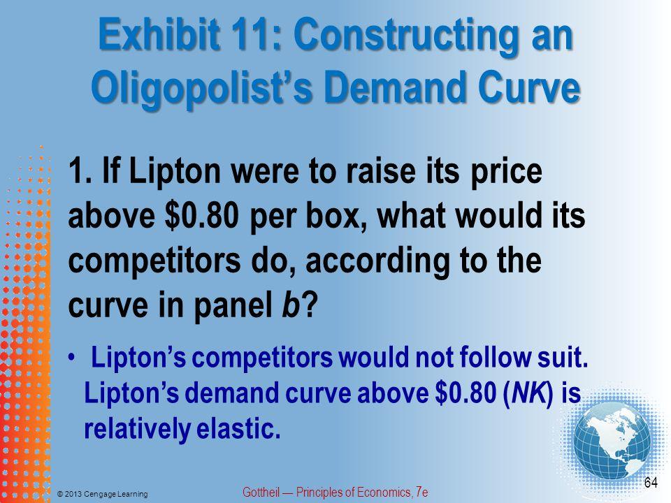 Exhibit 11: Constructing an Oligopolist's Demand Curve © 2013 Cengage Learning Gottheil — Principles of Economics, 7e 64 1. If Lipton were to raise it