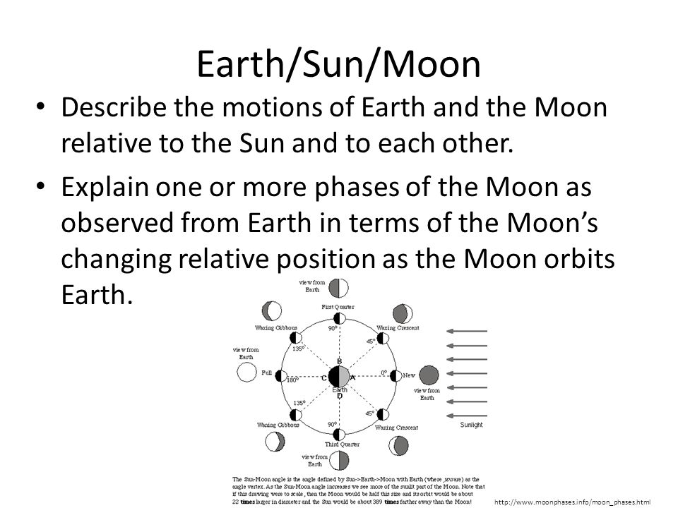 Earth/Sun/Moon Describe the motions of Earth and the Moon relative to the Sun and to each other. Explain one or more phases of the Moon as observed fr