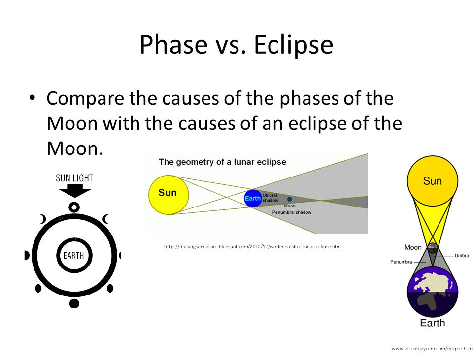 Phase vs.