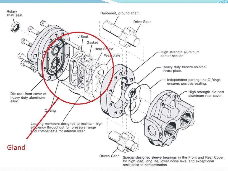 Pump Construction Types Gear Pump Types External Gear w/ glands