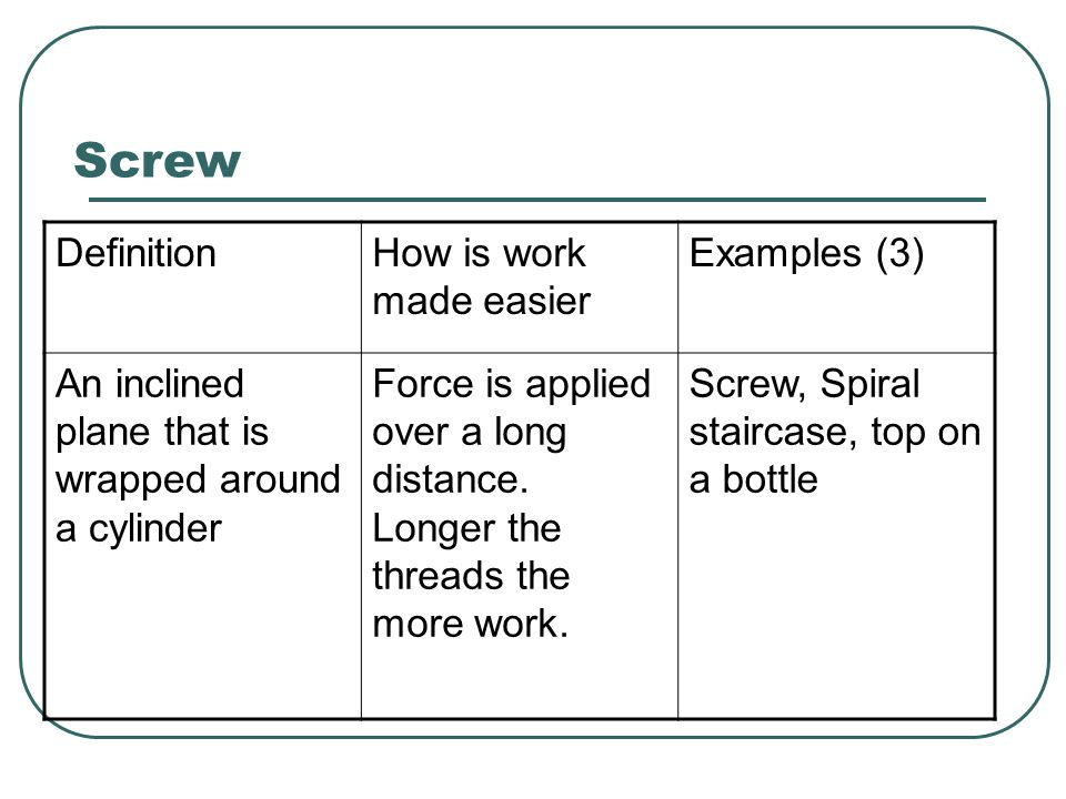 Screw DefinitionHow is work made easier Examples (3) An inclined plane that is wrapped around a cylinder Force is applied over a long distance. Longer