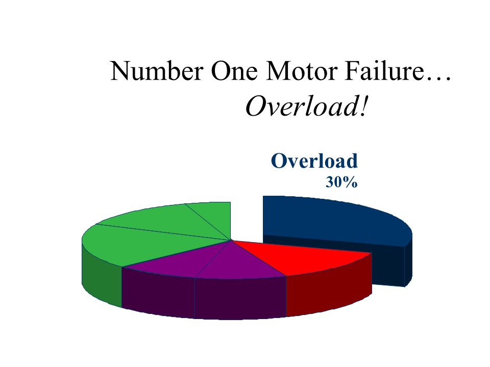 Why Motors Fail... * Based on 9,000 failure events researched by the Electric Motor Manual which was written by Robert Lawrie in conjunction with the
