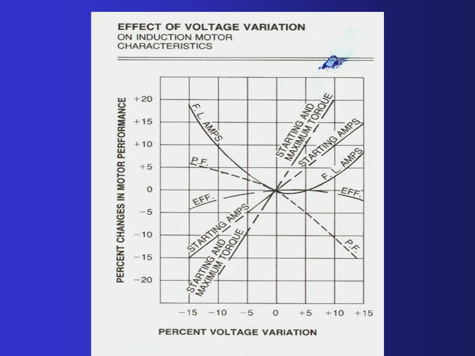 Voltage Variation Nema Standards states that motors shall operate successfully at rated load under the following conditions: +/- 10% variation of rate