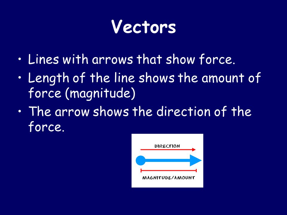 Vectors Lines with arrows that show force. Length of the line shows the amount of force (magnitude) The arrow shows the direction of the force.