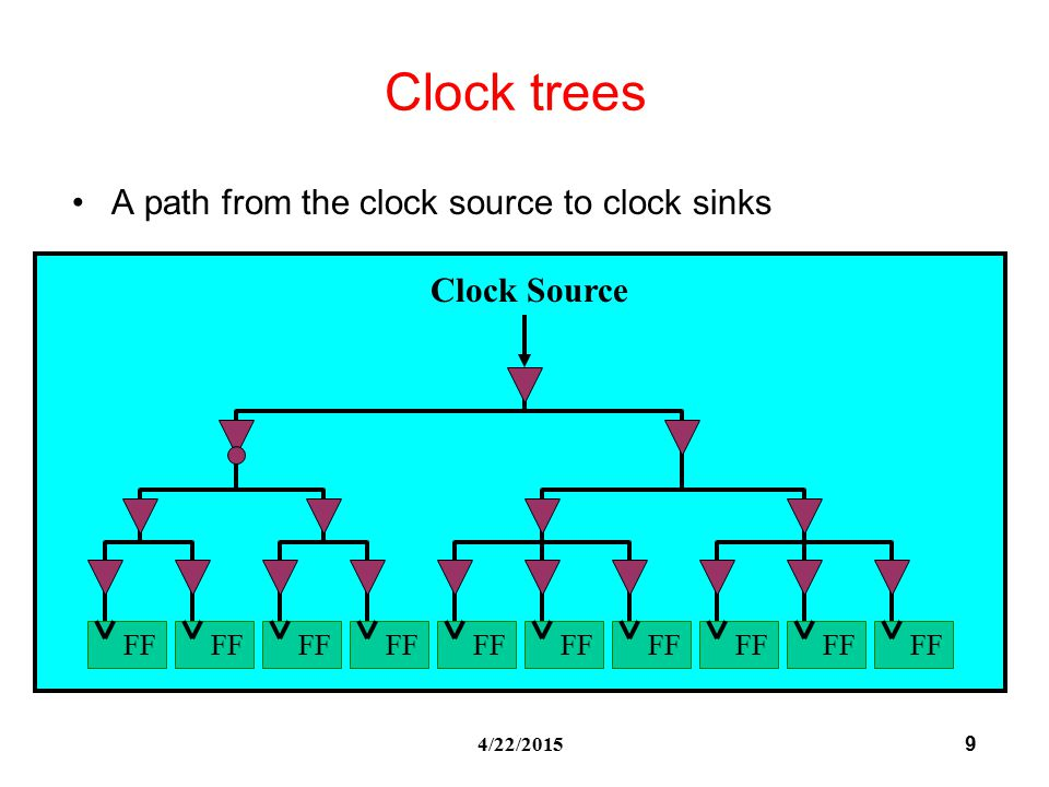 9 4/22/2015 Clock trees A path from the clock source to clock sinks Clock Source FF
