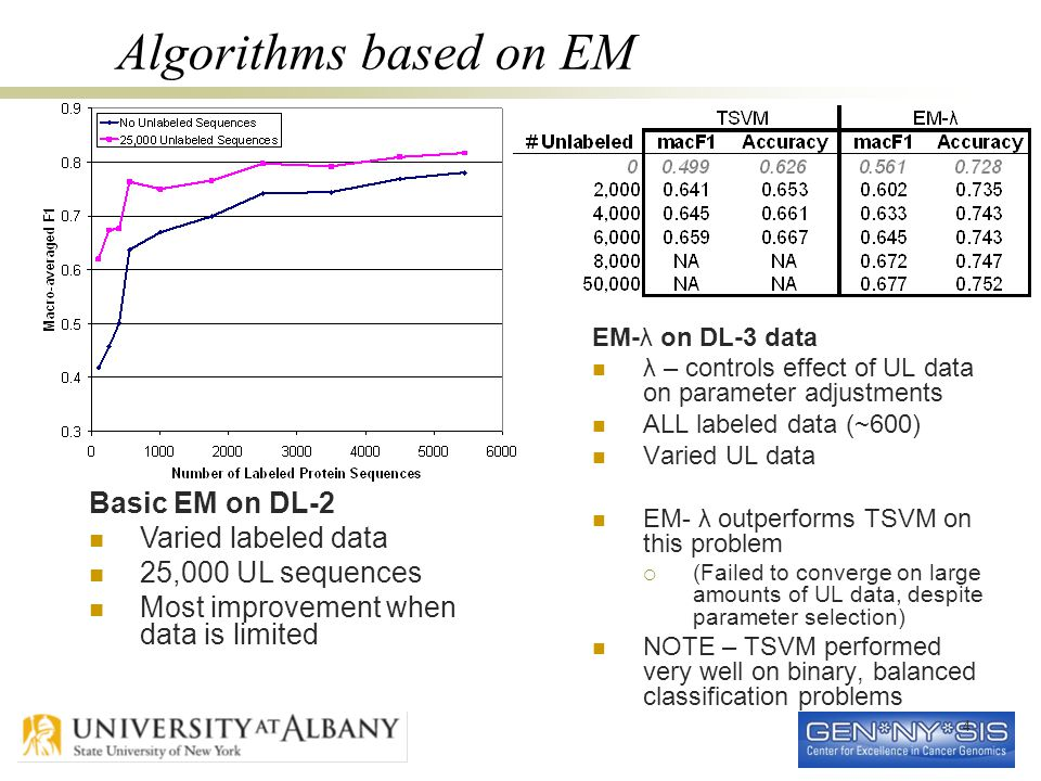 4 Algorithms based on EM EM-λ on DL-3 data λ – controls effect of UL data on parameter adjustments ALL labeled data (~600) Varied UL data EM- λ outperforms TSVM on this problem  (Failed to converge on large amounts of UL data, despite parameter selection) NOTE – TSVM performed very well on binary, balanced classification problems Basic EM on DL-2 Varied labeled data 25,000 UL sequences Most improvement when data is limited