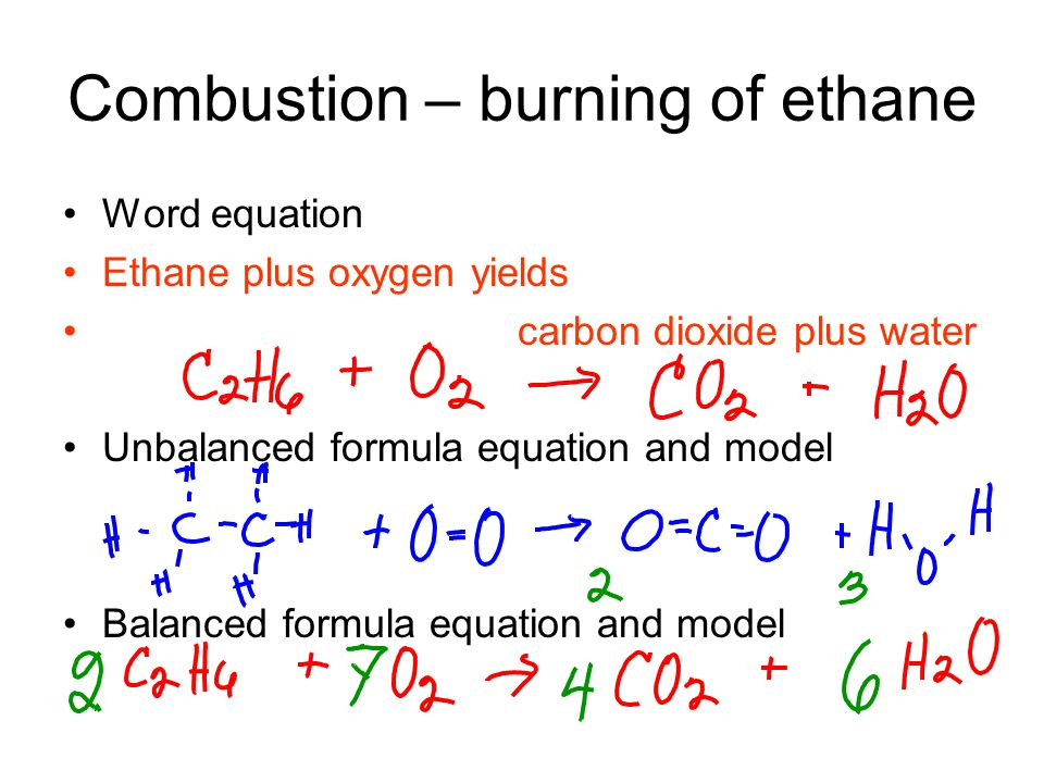 Combustion – burning of ethane Word equation Ethane plus oxygen yields carbon dioxide plus water Unbalanced formula equation and model Balanced formula equation and model