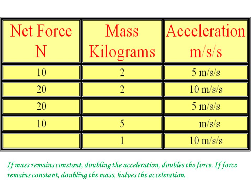 If mass remains constant, doubling the acceleration, doubles the force.