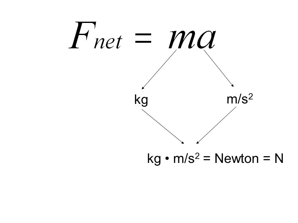 kg m/s 2 kg m/s 2 = Newton = N
