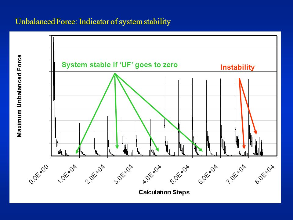 Instability System stable if 'UF' goes to zero Unbalanced Force: Indicator of system stability