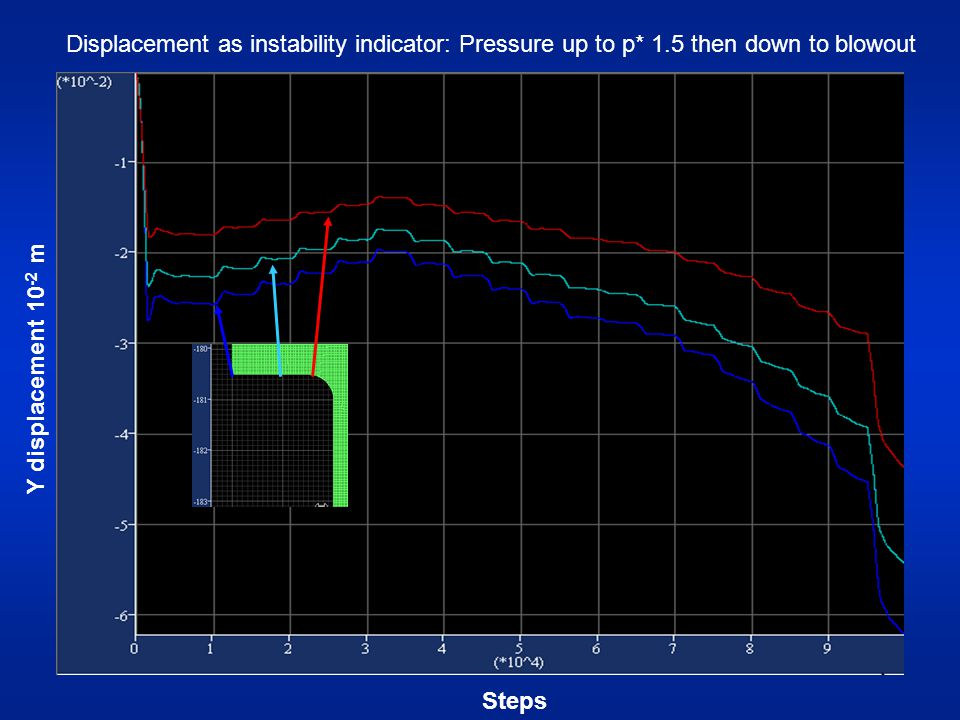 Steps Displacement as instability indicator: Pressure up to p* 1.5 then down to blowout Y displacement 10 -2 m