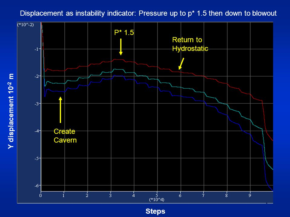 Create Cavern Steps Displacement as instability indicator: Pressure up to p* 1.5 then down to blowout Y displacement 10 -2 m P* 1.5 Return to Hydrostatic