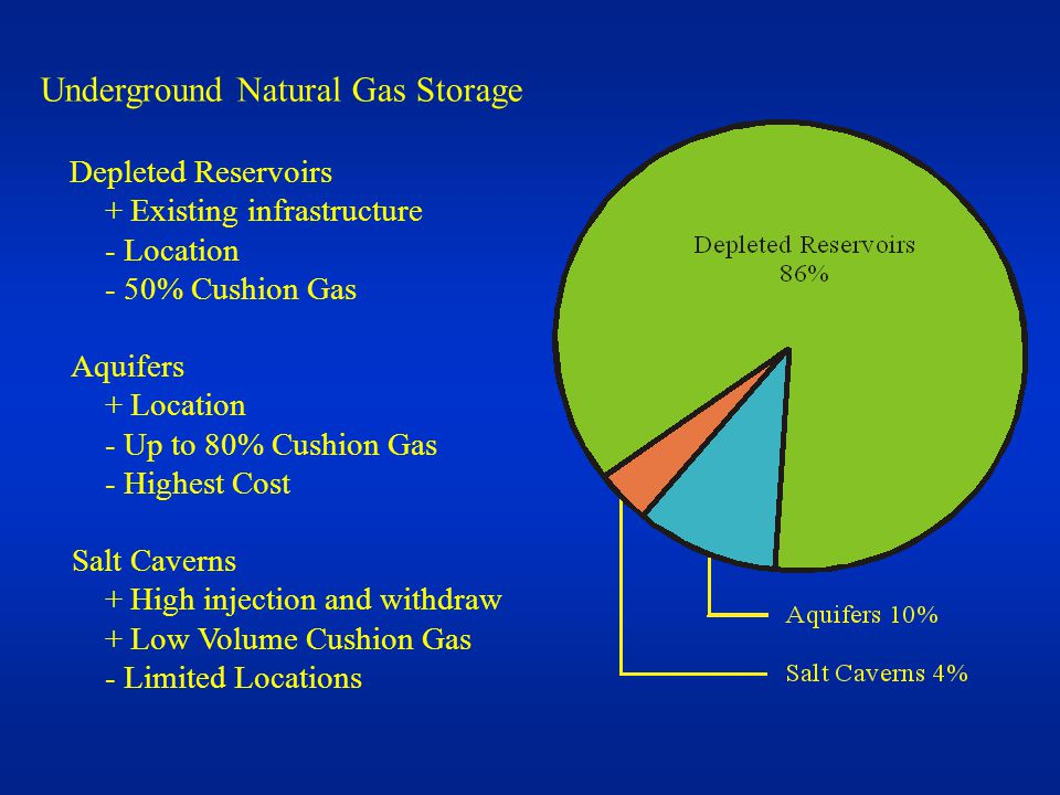 Underground Natural Gas Storage Depleted Reservoirs + Existing infrastructure - Location - 50% Cushion Gas Aquifers + Location - Up to 80% Cushion Gas - Highest Cost Salt Caverns + High injection and withdraw + Low Volume Cushion Gas - Limited Locations