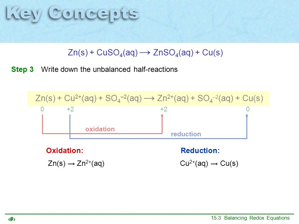 29 15.3 Balancing Redox Equations Zn(s) + CuSO 4 (aq) → ZnSO 4 (aq) + Cu(s) Step 3Write down the unbalanced half-reactions 0 +2 –2 +2 –2 0 oxidation reduction Zn(s) + Cu 2+ (aq) + SO 4 –2 (aq) → Zn 2+ (aq) + SO 4 –2 (aq) + Cu(s) Oxidation:Reduction: Zn(s) → Zn 2+ (aq)Cu 2+ (aq) → Cu(s)