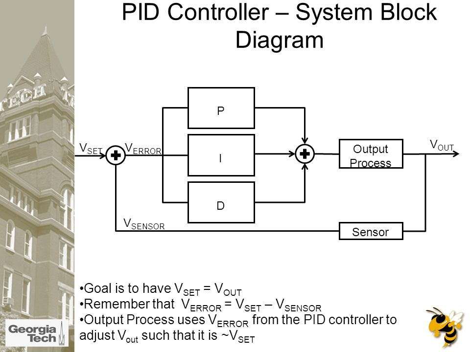 Goal is to have V SET = V OUT Remember that V ERROR = V SET – V SENSOR Output Process uses V ERROR from the PID controller to adjust V out such that it is ~V SET P I D Output Process Sensor V ERROR V SET V OUT V SENSOR PID Controller – System Block Diagram