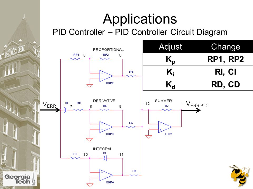 Applications PID Controller – PID Controller Circuit Diagram V ERR AdjustChange KpKp RP1, RP2 KiKi RI, CI KdKd RD, CD V ERR PID