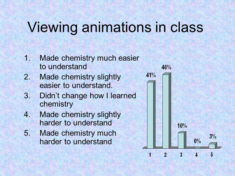 Viewing animations in class 1.Made chemistry much easier to understand 2.Made chemistry slightly easier to understand. 3.Didn't change how I learned c