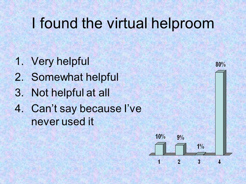 I found the virtual helproom 1.Very helpful 2.Somewhat helpful 3.Not helpful at all 4.Can't say because I've never used it