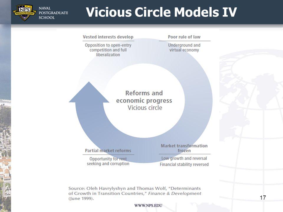 Vicious Circle Models IV 17