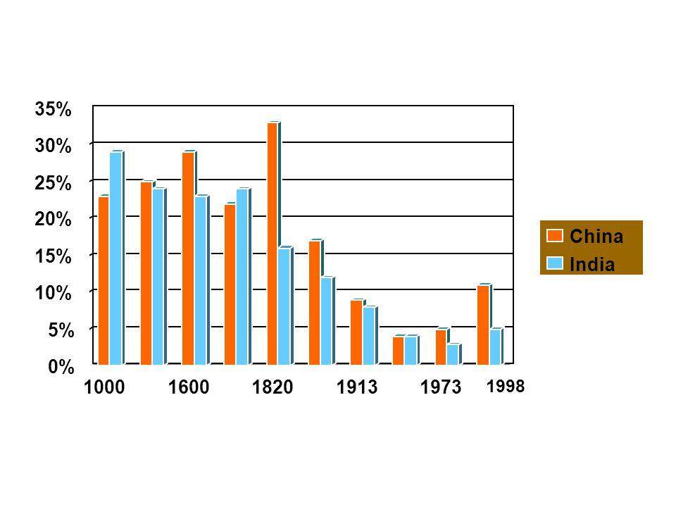 0% 5% 10% 15% 20% 25% 30% 35% 10001600182019131973 China India 1998