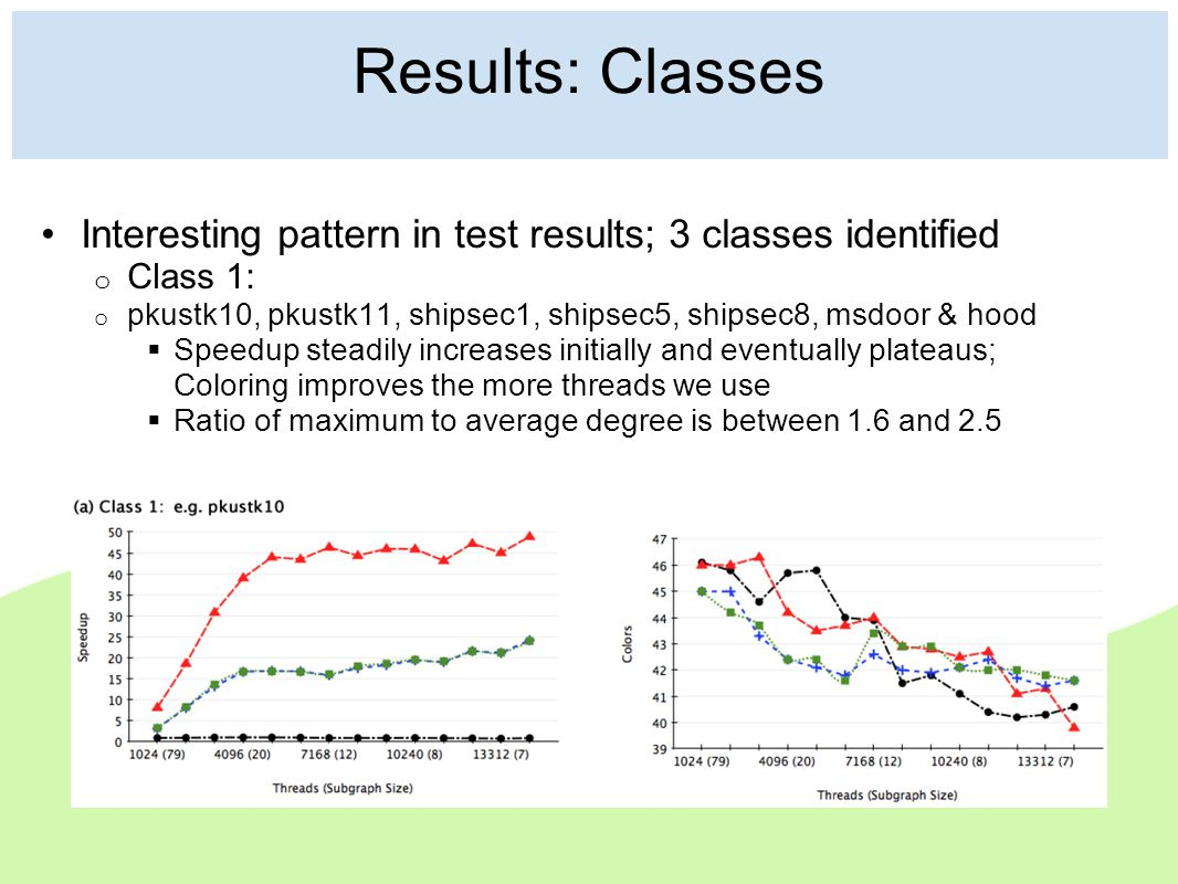 Results: Classes Interesting pattern in test results; 3 classes identified o Class 1: o pkustk10, pkustk11, shipsec1, shipsec5, shipsec8, msdoor & hood  Speedup steadily increases initially and eventually plateaus; Coloring improves the more threads we use  Ratio of maximum to average degree is between 1.6 and 2.5