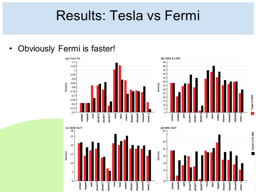 Results: Tesla vs Fermi Obviously Fermi is faster!
