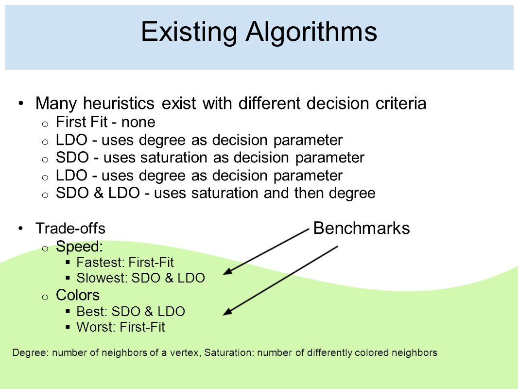 Existing Algorithms Many heuristics exist with different decision criteria o First Fit - none o LDO - uses degree as decision parameter o SDO - uses s
