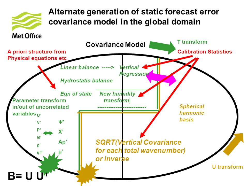 Alternate generation of static forecast error covariance model in the global domain Calibration Statistics U' V' P' Θ' ρ' qT' Ψ' Χ' Ap' μ' A priori structure from Physical equations etc Parameter transform in/out of uncorrelated variables Covariance Model Spherical harmonic basis SQRT(Vertical Covariance for each total wavenumber) or inverse T transform U transform B= U U T Linear balance -----> Vertical Regression Hydrostatic balance _________________ Eqn of state New humidity transform| ---------------------------