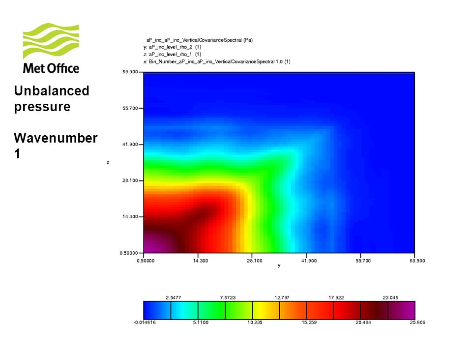 Unbalanced pressure Wavenumber 1