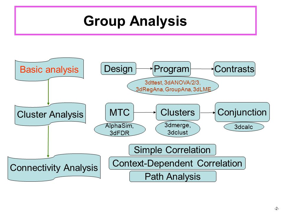 -2- Group Analysis 3dttest, 3dANOVA/2/3, 3dRegAna, GroupAna, 3dLME Design Program Contrasts MTC Clusters Conjunction Basic analysis Cluster Analysis AlphaSim, 3dFDR 3dmerge, 3dclust 3dcalc Connectivity Analysis Simple Correlation Context-Dependent Correlation Path Analysis