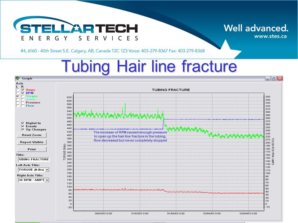 Tubing Hair line fracture The increase of RPM caused enough pressure to open up the hair line fracture in the tubing, flow decreased but never completely stopped