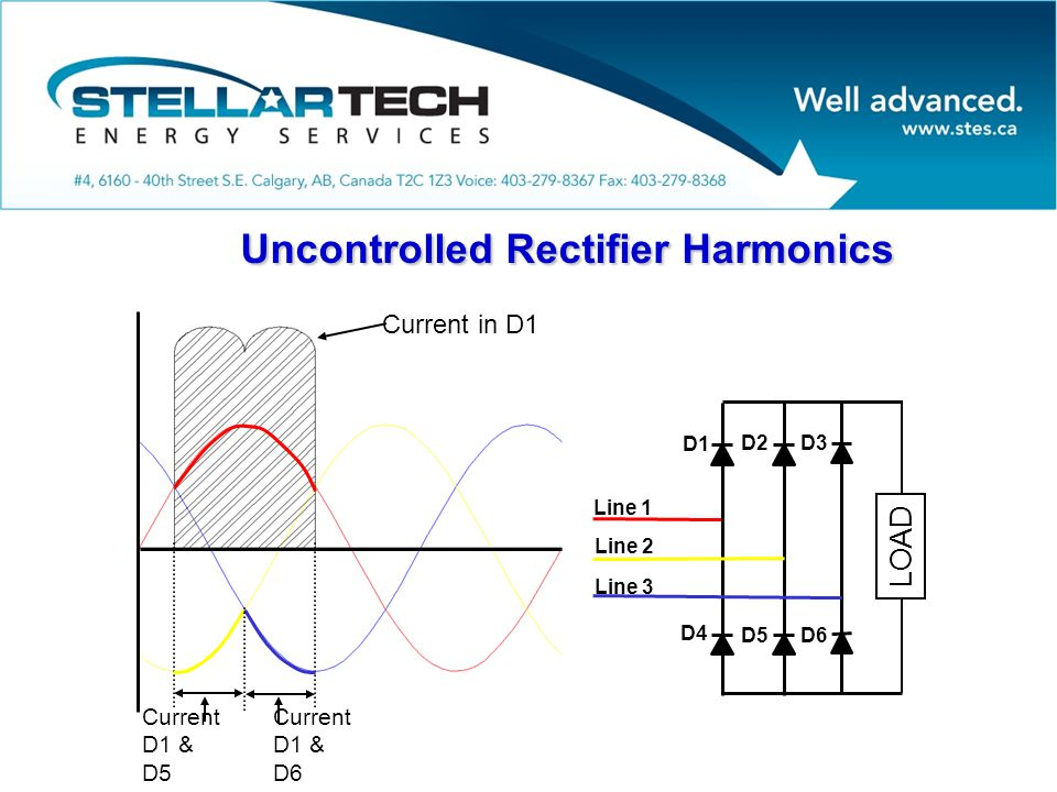 Uncontrolled Rectifier Harmonics Line 1 Line 2 Line 3 LOAD D1 D2D3 D4 D5D6 Current in D1 Current D1 & D5 Current D1 & D6