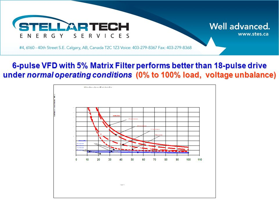 6-pulse VFD with 5% Matrix Filter performs better than 18-pulse drive under normal operating conditions (0% to 100% load, voltage unbalance)