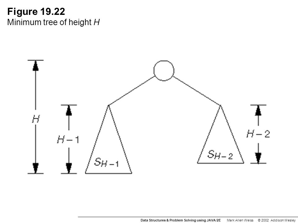 Figure 19.22 Minimum tree of height H Data Structures & Problem Solving using JAVA/2E Mark Allen Weiss © 2002 Addison Wesley