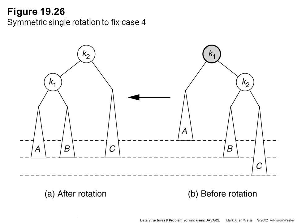 Figure 19.26 Symmetric single rotation to fix case 4 Data Structures & Problem Solving using JAVA/2E Mark Allen Weiss © 2002 Addison Wesley