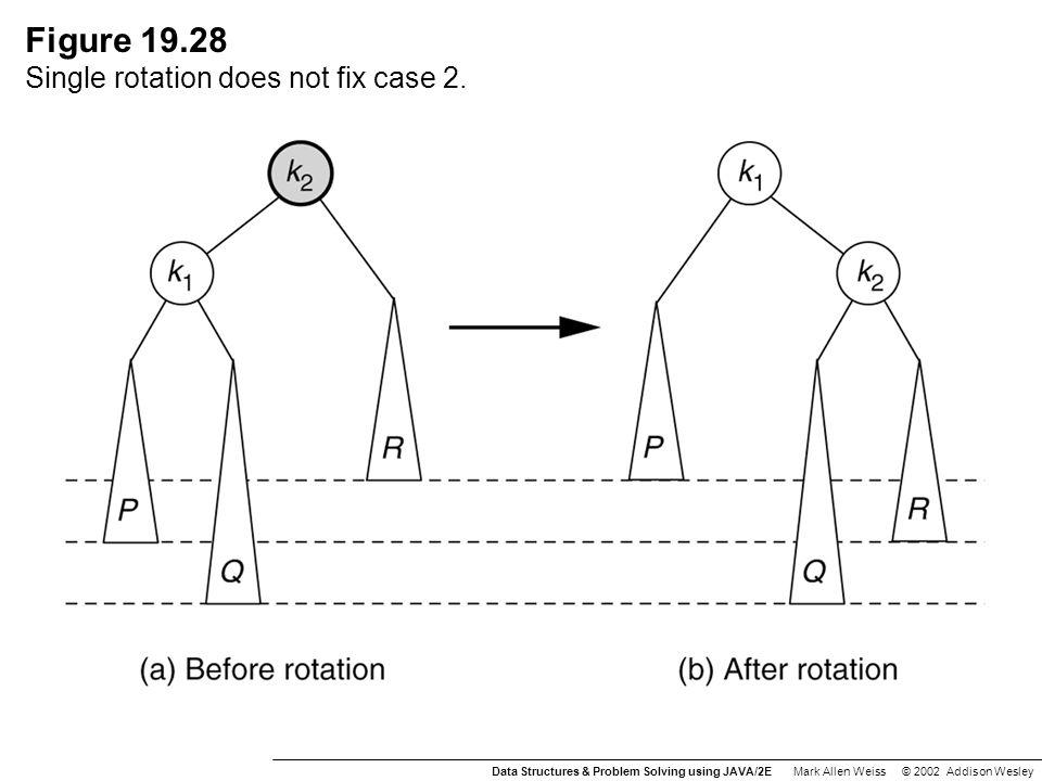 Figure 19.28 Single rotation does not fix case 2.