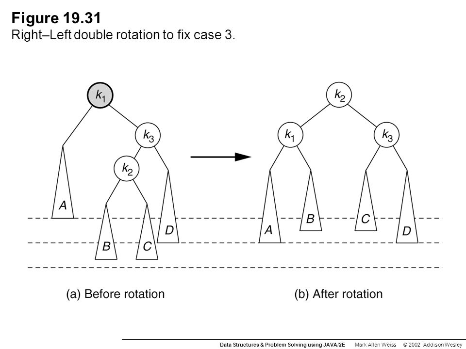 Figure 19.31 Right–Left double rotation to fix case 3.