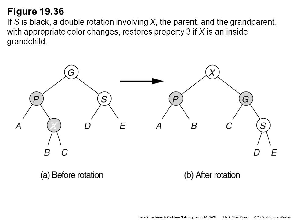 Figure 19.36 If S is black, a double rotation involving X, the parent, and the grandparent, with appropriate color changes, restores property 3 if X is an inside grandchild.