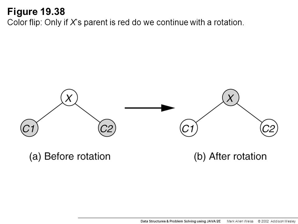 Figure 19.38 Color flip: Only if X's parent is red do we continue with a rotation.