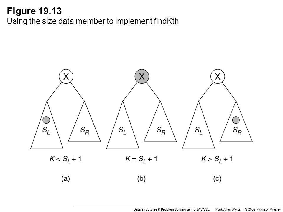 Figure 19.19 (a) The balanced tree has a depth of log N; (b) the unbalanced tree has a depth of N – 1.